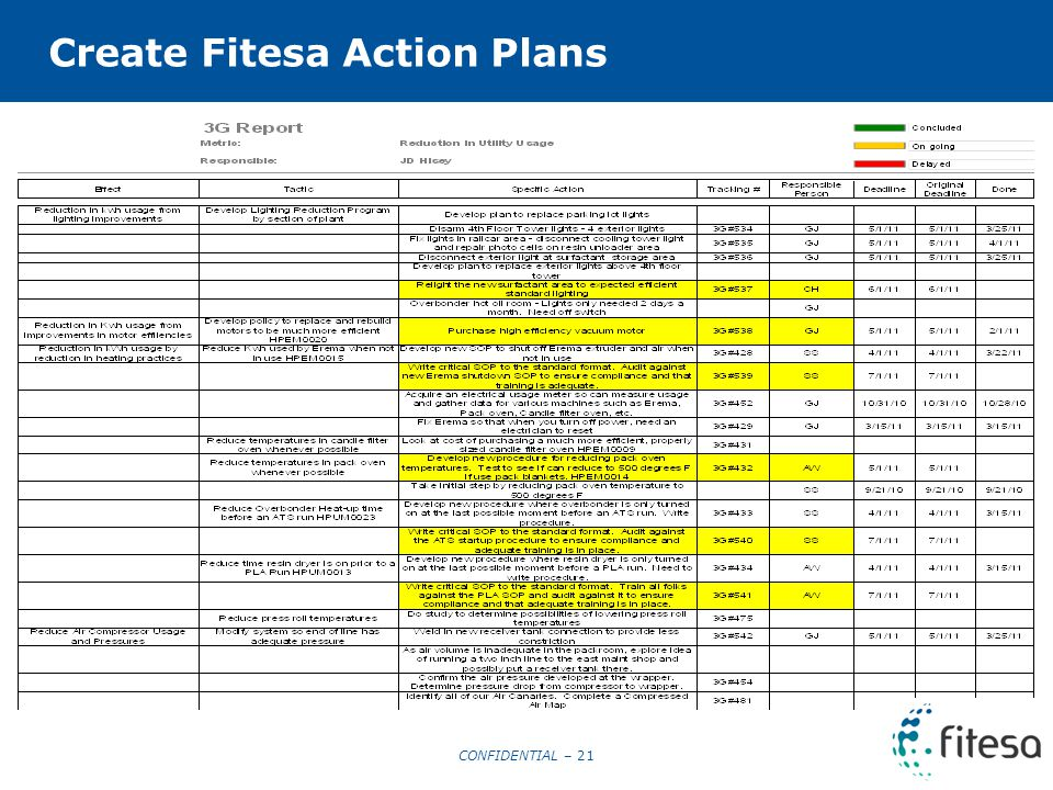 CONFIDENTIAL – 21 Create Fitesa Action Plans