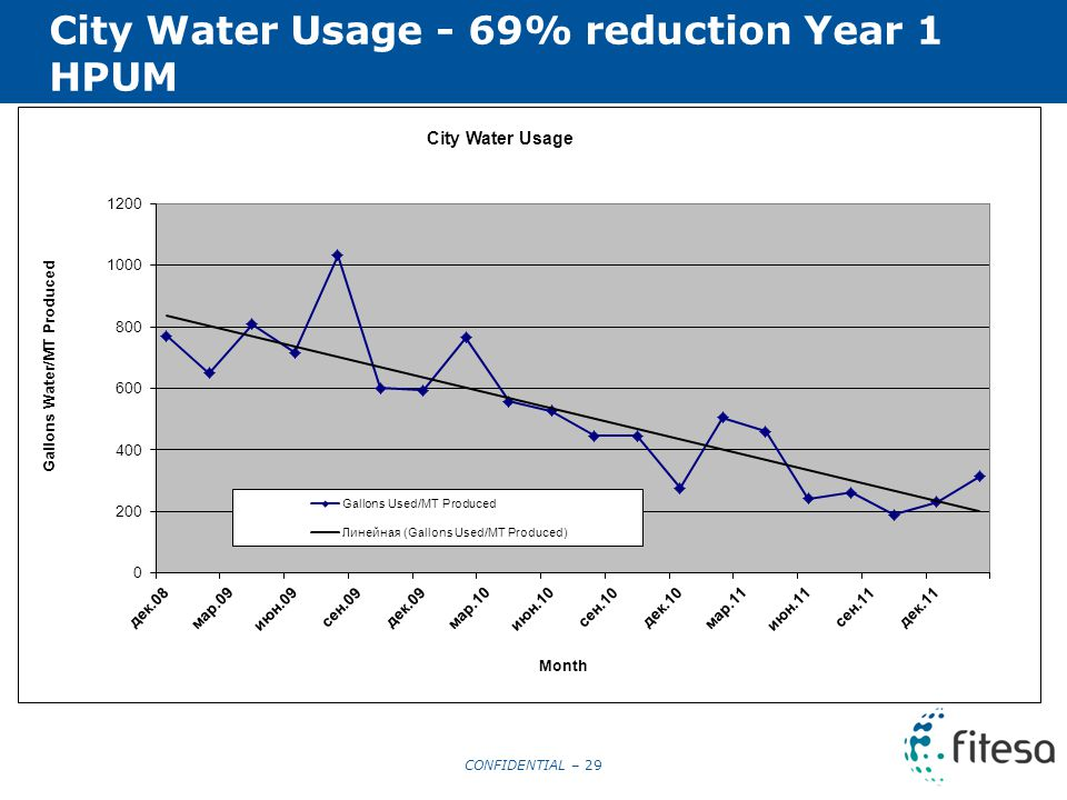 CONFIDENTIAL – 29 City Water Usage - 69% reduction Year 1 HPUM