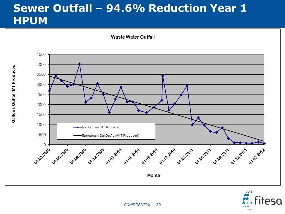 CONFIDENTIAL – 30 Sewer Outfall – 94.6% Reduction Year 1 HPUM