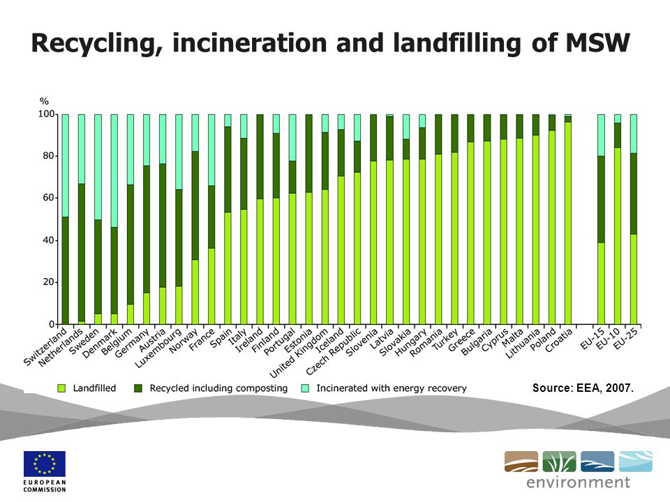 Recycling, incineration and landfilling of MSW Source: EEA, 2007.