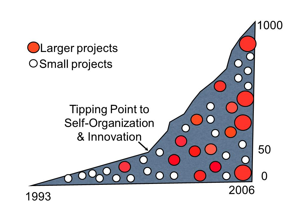 1993 2006 1000 50 Small projects Larger projects Tipping Point to Self-Organization & Innovation 0