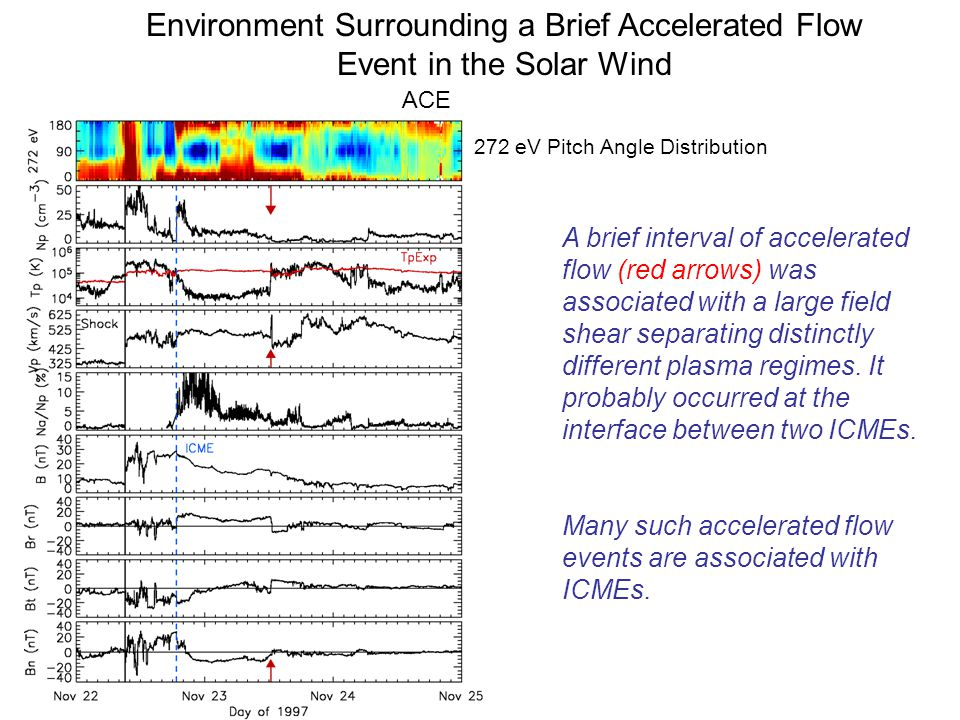 Environment Surrounding a Brief Accelerated Flow Event in the Solar Wind A brief interval of accelerated flow (red arrows) was associated with a large