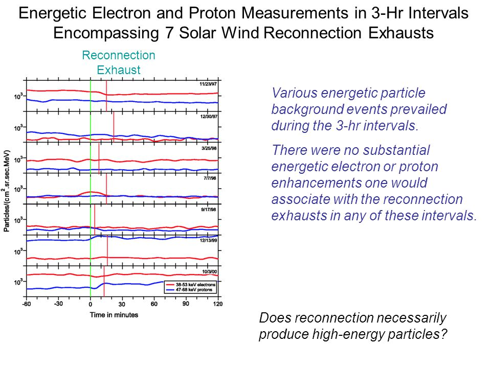 Energetic Electron and Proton Measurements in 3-Hr Intervals Encompassing 7 Solar Wind Reconnection Exhausts Reconnection Exhaust Various energetic pa
