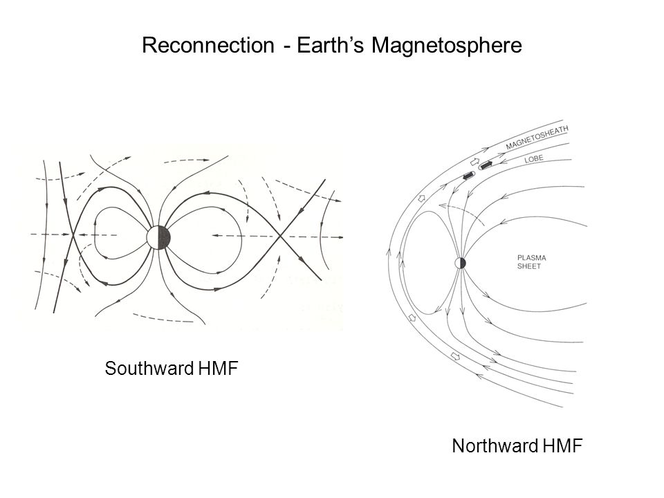 Reconnection - Earth's Magnetosphere Southward HMF Northward HMF
