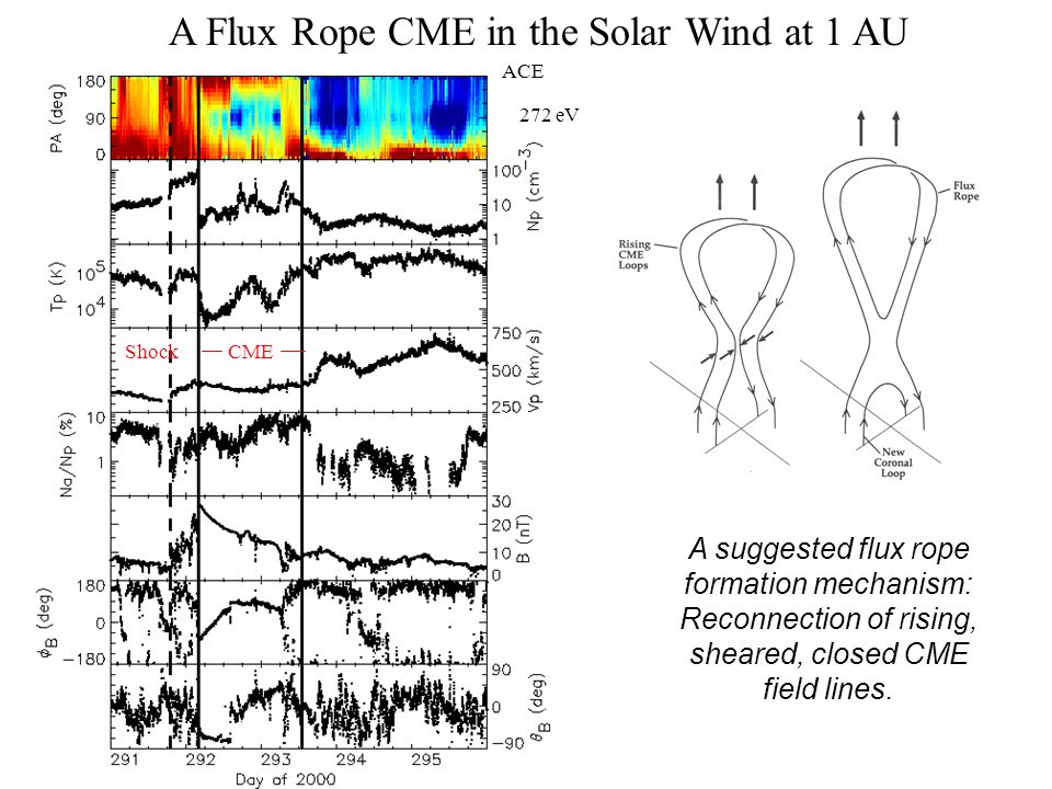 CME A CME With a Mixture of Open and Closed Field Lines ACE