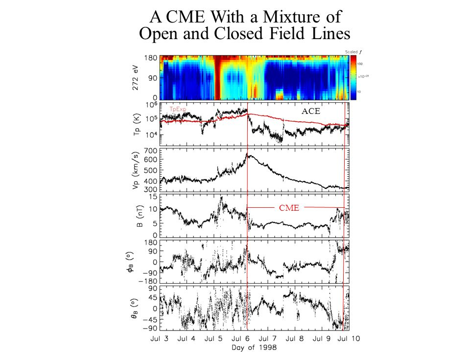 3D Reconnection Within the Magnetic Legs of a CME Possible Mixture of Resulting Topologies 2D Reconnection in Rising CME Loops