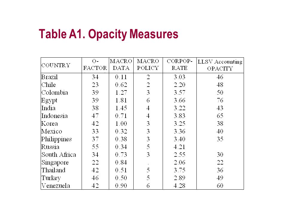 Table A1. Opacity Measures