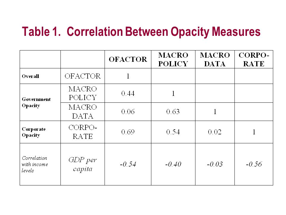 Table 1. Correlation Between Opacity Measures