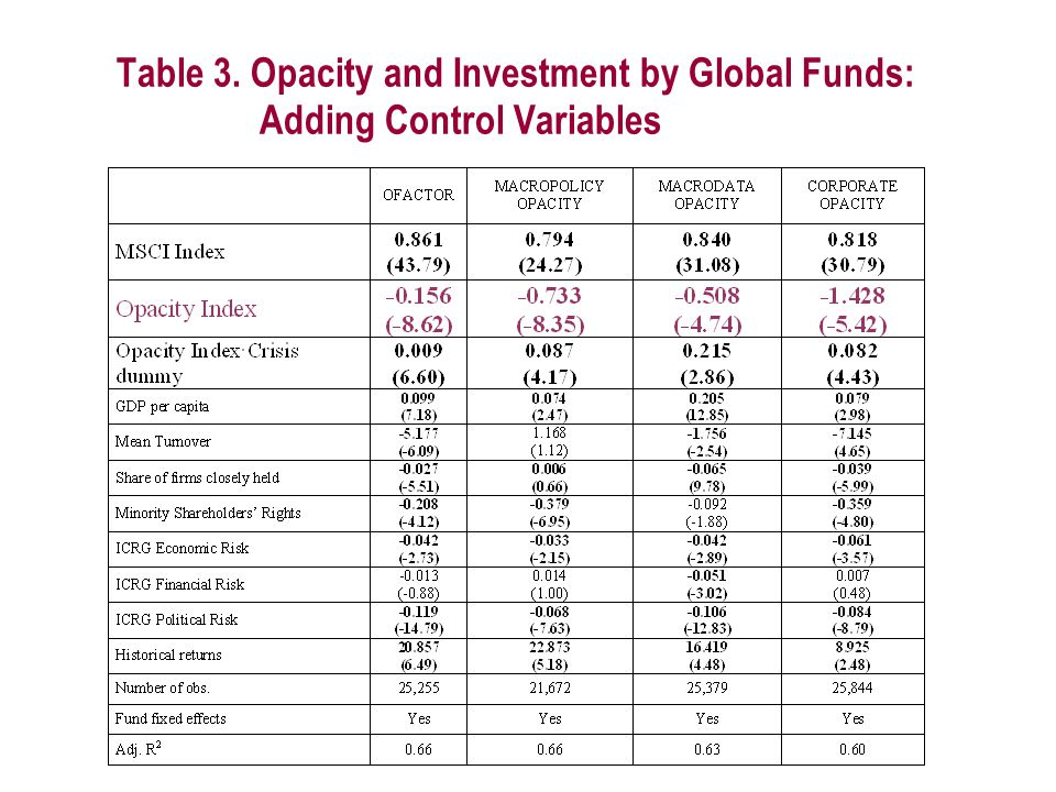 Table 3. Opacity and Investment by Global Funds: Adding Control Variables