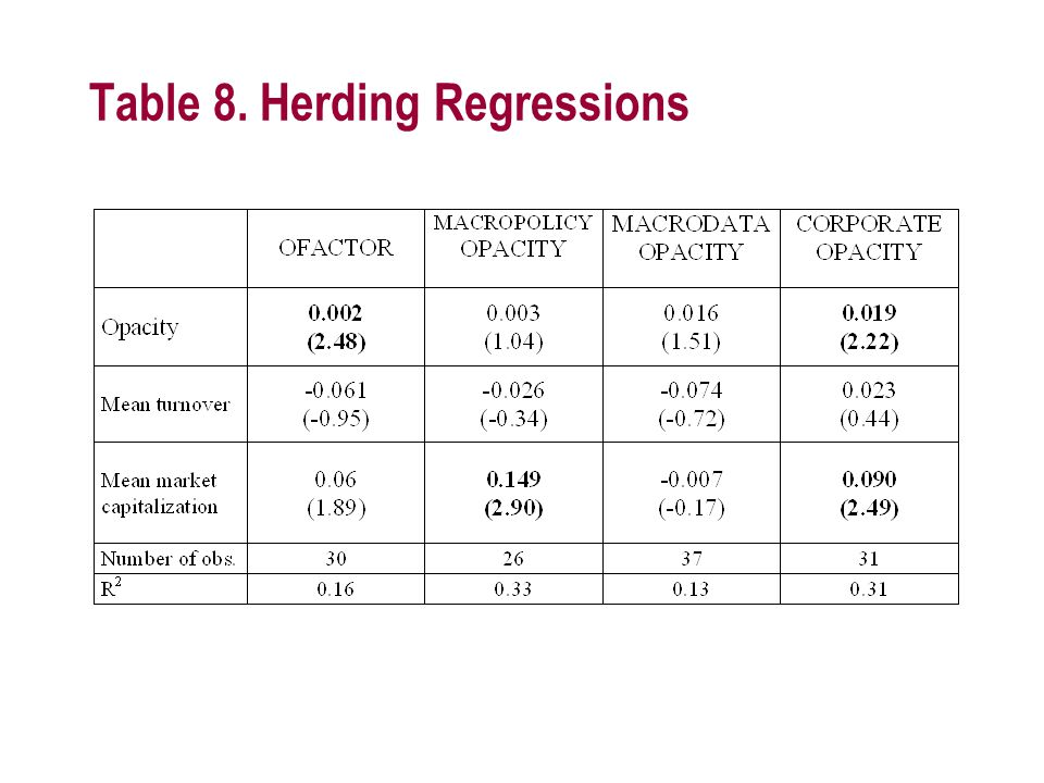 Table 8. Herding Regressions