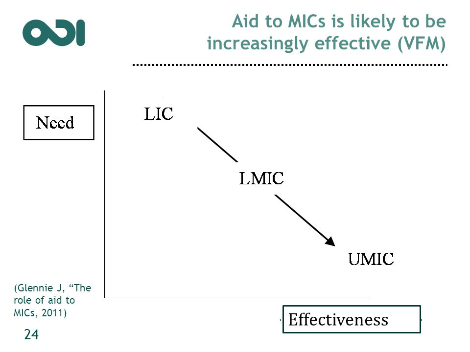 Aid to MICs is likely to be increasingly effective (VFM) 24 Effectiveness (Glennie J, The role of aid to MICs, 2011)