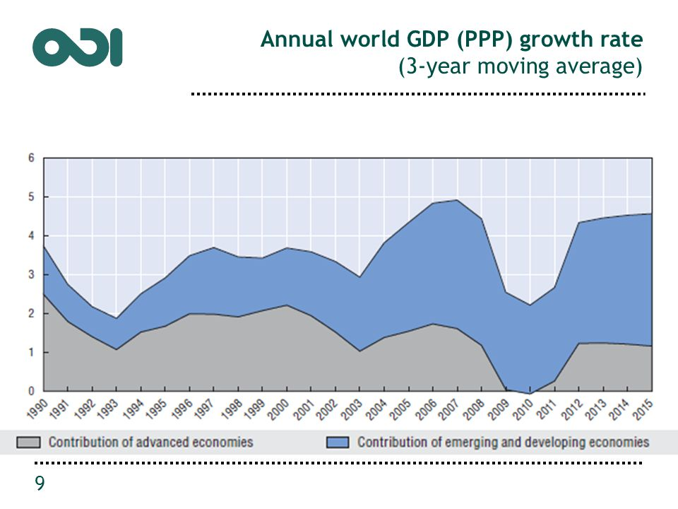 Annual world GDP (PPP) growth rate (3-year moving average) 9