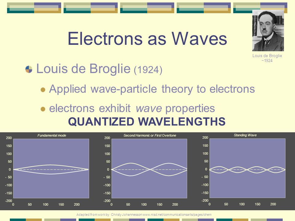 B. In 1926, the Austrian physicist Erwin Schrodinger used the hypothesis that electrons have a dual wave/particle nature (developed by Louis de Brogli
