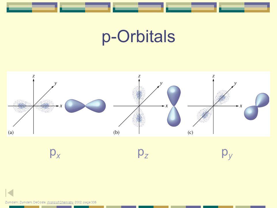 Shapes of s, p, and d-Orbitals s orbital p orbitals d orbitals