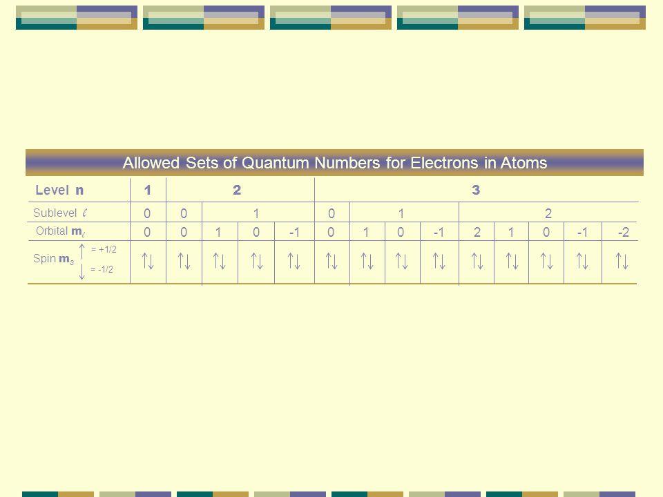 Quantum Numbers Analogy Energy Levels (n) or Principal Q.N. n=1 (Weir) n=2 (Liberty Hill) n=3 (Georgetown)n=4 (Austin) Sublevels (l) or Azimuthal Q.N.