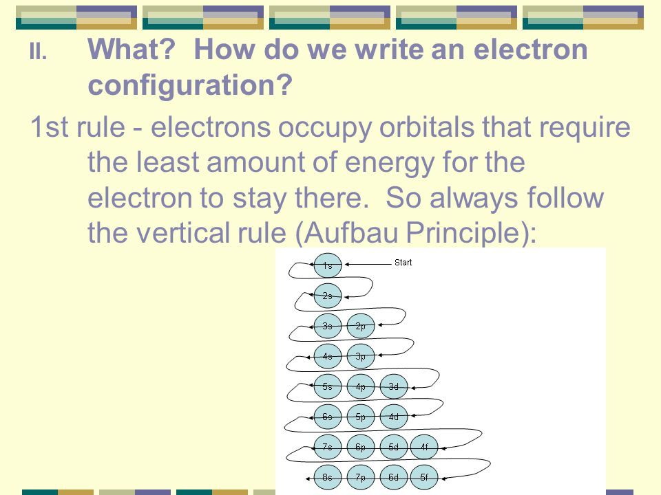 II. What? How do we write an electron configuration? A. 1st rule - electrons occupy orbitals that require the least amount of energy for the electron