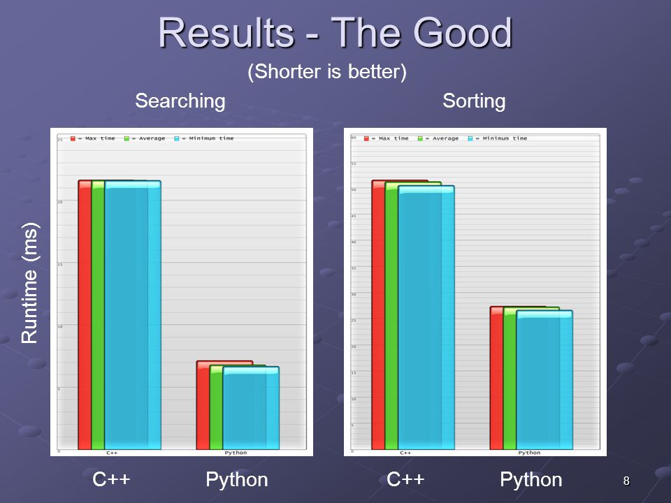 8 Results - The Good SearchingSorting C++ Python (Shorter is better)‏ Runtime (ms)‏