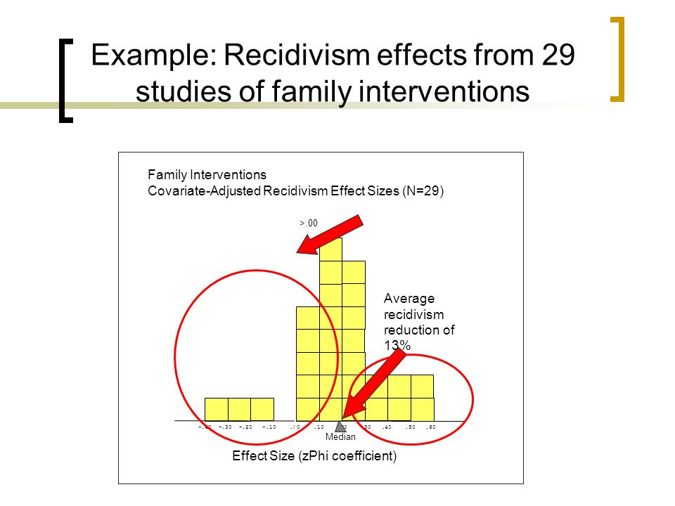 Example: Recidivism effects from 29 studies of family interventions -.40 -.30 -.20 -.10.00.10.20.30.40.50.60 Family Interventions Covariate-Adjusted Recidivism Effect Sizes (N=29) Effect Size (zPhi coefficient) >.00 Average recidivism reduction of 13% Median
