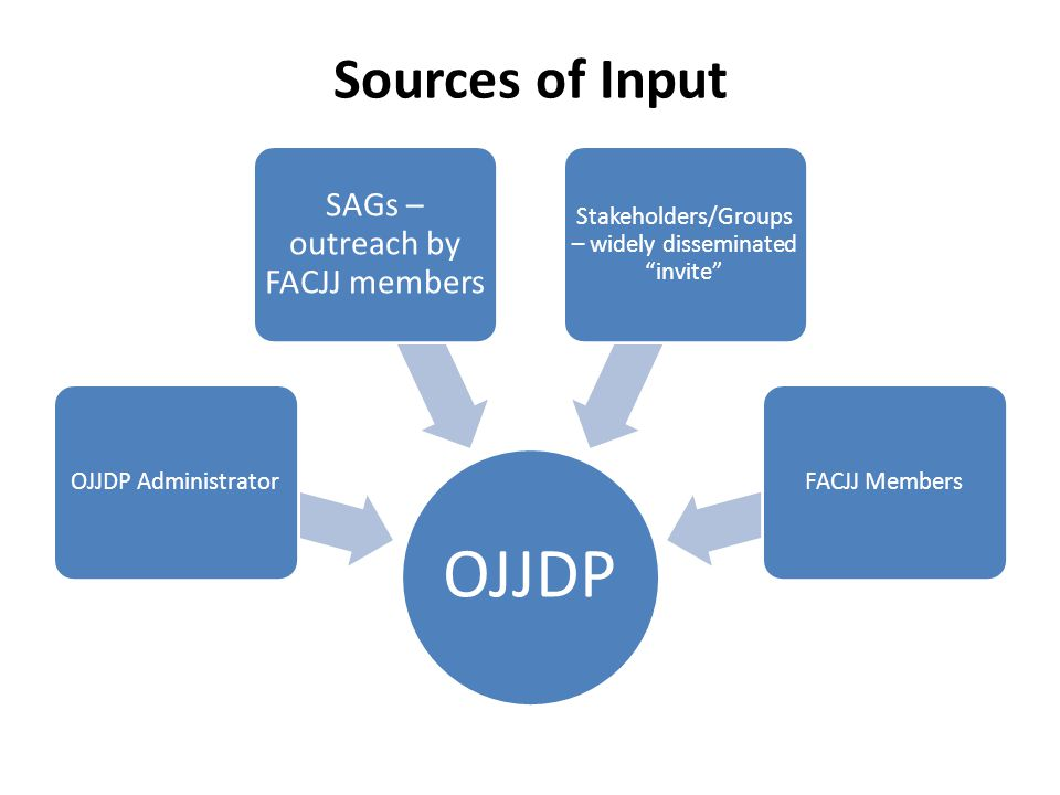 "Sources of Input OJJDP OJJDP Administrator SAGs – outreach by FACJJ members Stakeholders/Groups – widely disseminated ""invite"" FACJJ Members"