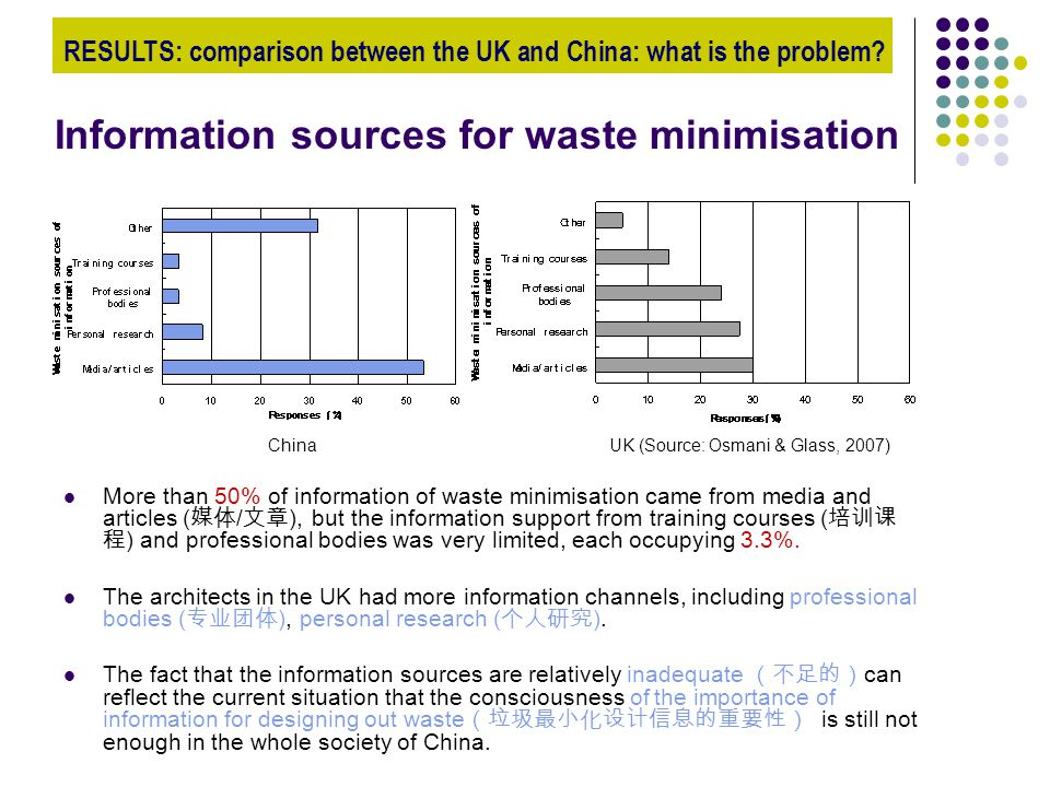 Information sources for waste minimisation More than 50% of information of waste minimisation came from media and articles ( 媒体 / 文章 ), but the information support from training courses ( 培训课 程 ) and professional bodies was very limited, each occupying 3.3%.