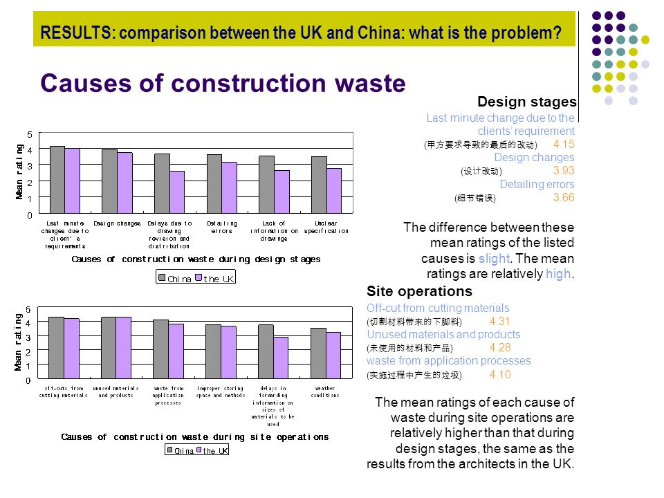 Causes of construction waste Design stages Site operations Last minute change due to the clients' requirement ( 甲方要求导致的最后的改动 ) 4.15 Design changes ( 设
