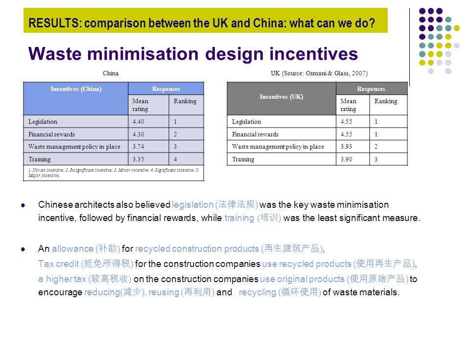 Waste minimisation design incentives Chinese architects also believed legislation ( 法律法规 ) was the key waste minimisation incentive, followed by finan