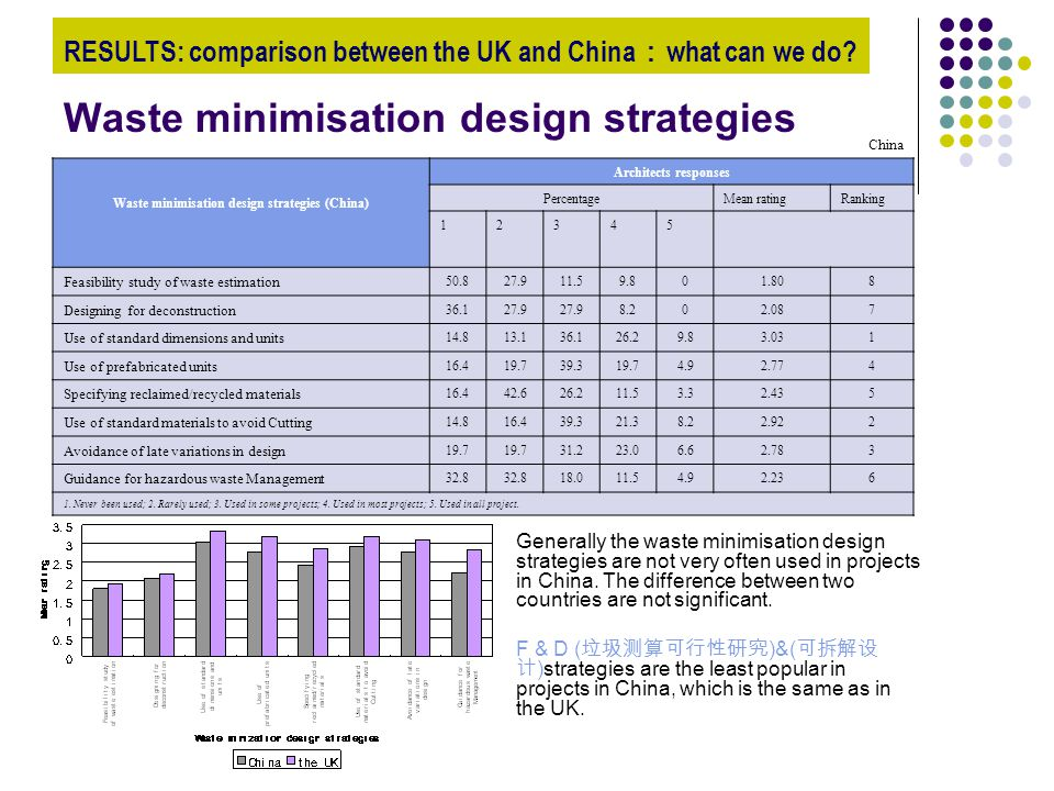 Waste minimisation design strategies Generally the waste minimisation design strategies are not very often used in projects in China.