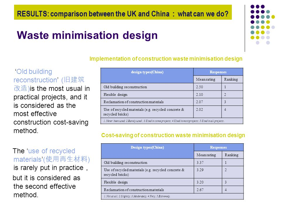 Waste minimisation design 'Old building reconstruction' ( 旧建筑 改造 )is the most usual in practical projects, and it is considered as the most effective construction cost-saving method.