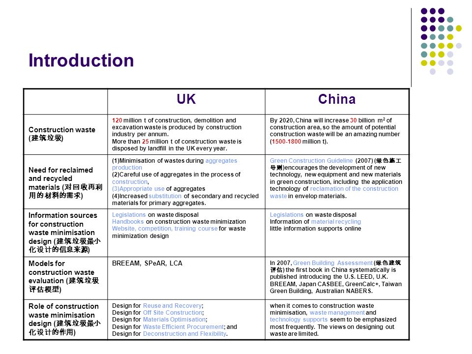 Introduction UKChina Construction waste ( 建筑垃圾 ) 120 million t of construction, demolition and excavation waste is produced by construction industry per annum.