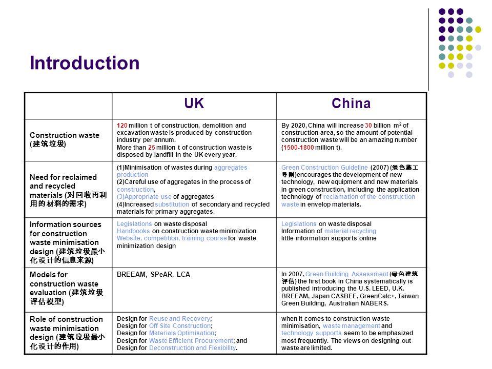 Introduction UKChina Construction waste ( 建筑垃圾 ) 120 million t of construction, demolition and excavation waste is produced by construction industry p