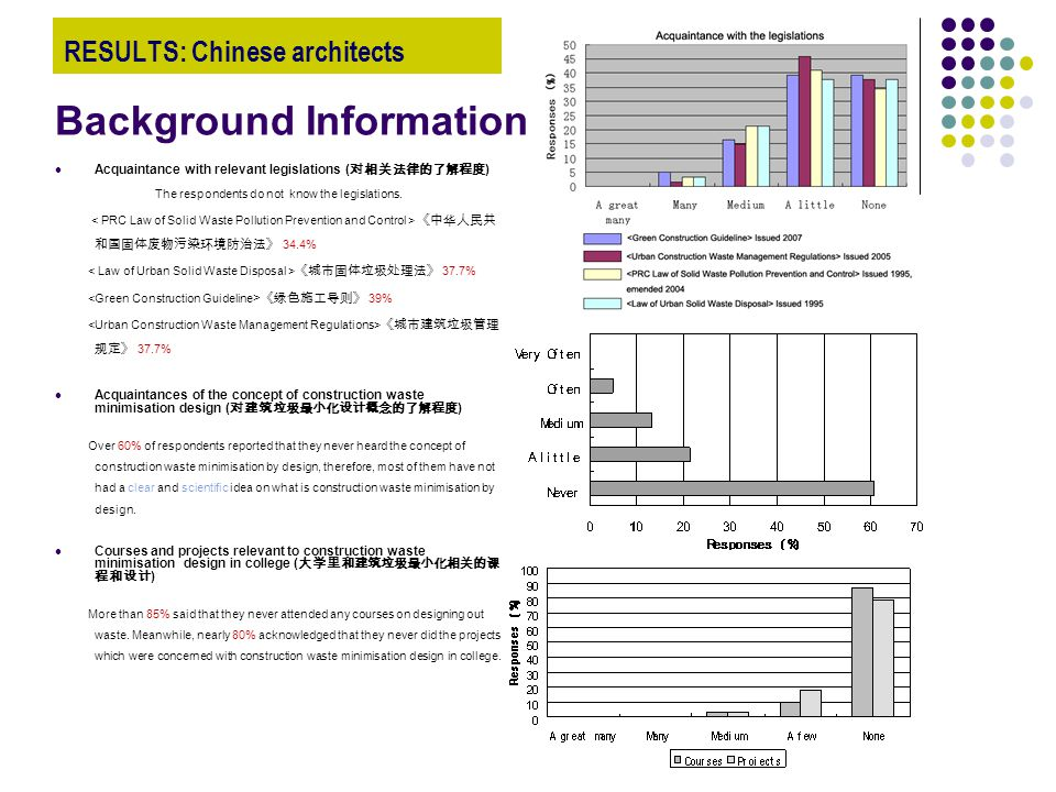 RESULTS: Chinese architects Acquaintance with relevant legislations ( 对相关法律的了解程度 ) The respondents do not know the legislations.