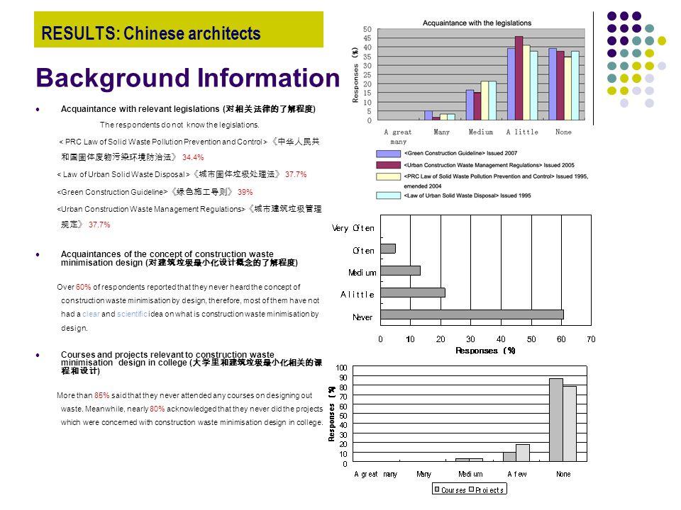 RESULTS: Chinese architects Acquaintance with relevant legislations ( 对相关法律的了解程度 ) The respondents do not know the legislations. 《中华人民共 和国固体废物污染环境防治法》