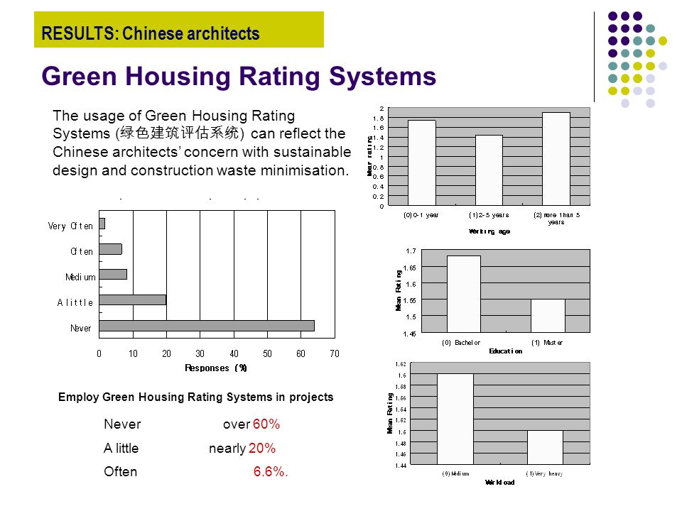 Green Housing Rating Systems The usage of Green Housing Rating Systems ( 绿色建筑评估系统 ) can reflect the Chinese architects' concern with sustainable design and construction waste minimisation.