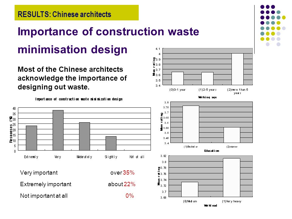 Importance of construction waste minimisation design Very important over 35% Extremely important about 22% Not important at all 0% Most of the Chinese architects acknowledge the importance of designing out waste.