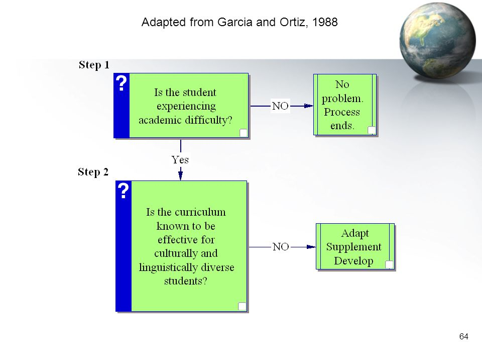 64 Adapted from Garcia and Ortiz, 1988