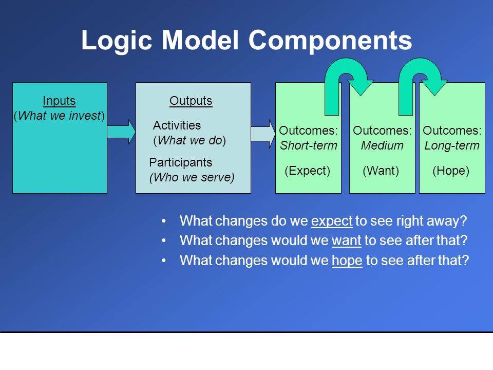 Logic Model Components Outcomes: Short-term Outcomes: Medium Outcomes: Long-term Outputs Activities (What we do) Participants (Who we serve) Inputs (What we invest) (Expect)(Want)(Hope) What changes do we expect to see right away.