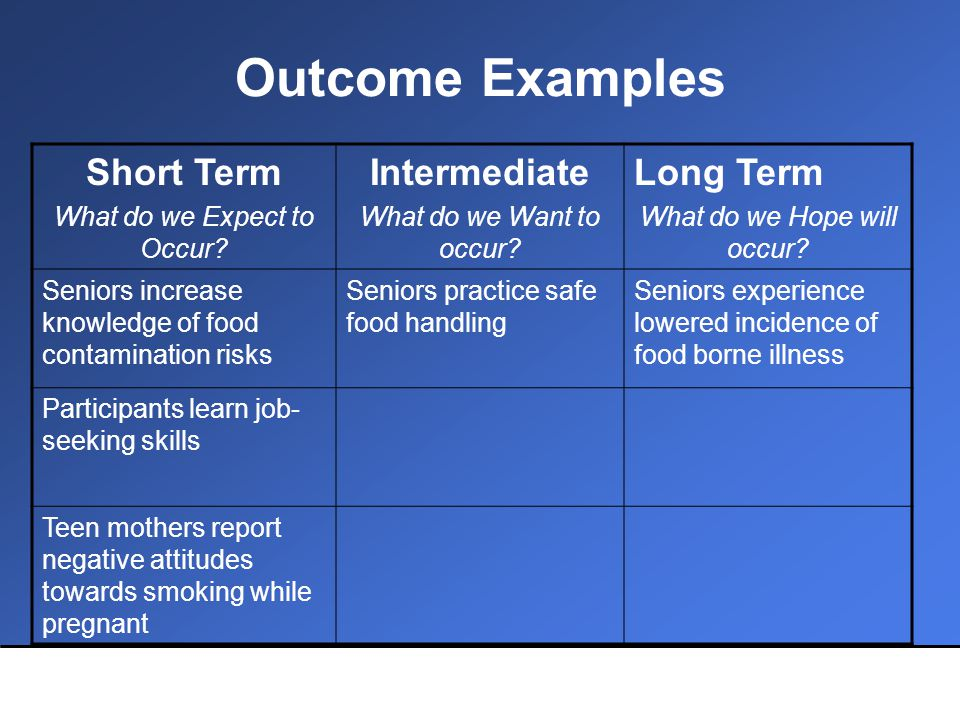 Outcome Examples Short Term What do we Expect to Occur.
