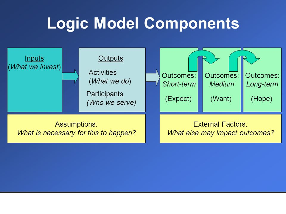 Logic Model Components Outcomes: Short-term Assumptions: What is necessary for this to happen.