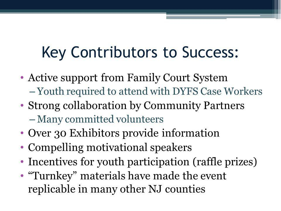 Key Contributors to Success: Active support from Family Court System – Youth required to attend with DYFS Case Workers Strong collaboration by Community Partners – Many committed volunteers Over 30 Exhibitors provide information Compelling motivational speakers Incentives for youth participation (raffle prizes) Turnkey materials have made the event replicable in many other NJ counties