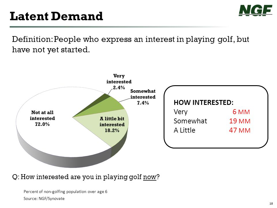 18 Definition: People who express an interest in playing golf, but have not yet started.