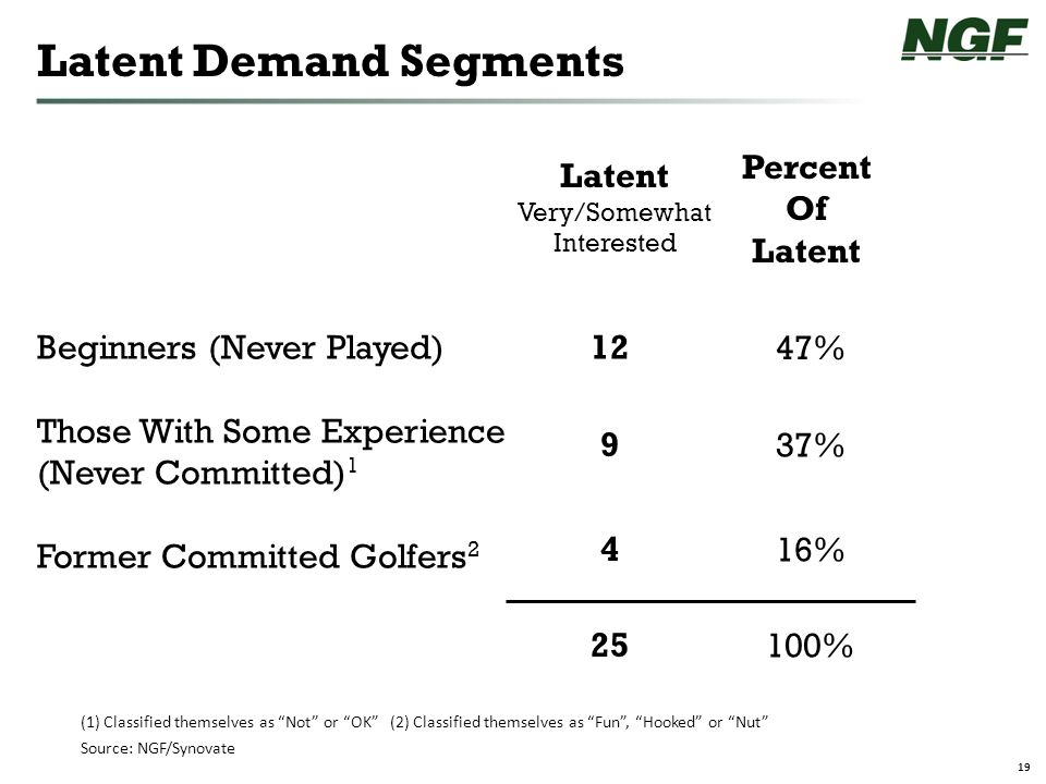 19 Latent Demand Segments Source: NGF/Synovate Beginners (Never Played) Those With Some Experience (Never Committed) 1 Former Committed Golfers 2 (1) Classified themselves as Not or OK (2) Classified themselves as Fun , Hooked or Nut 12 9 4 25 Latent Very/Somewhat Interested 47% 37% 16% 100% Percent Of Latent