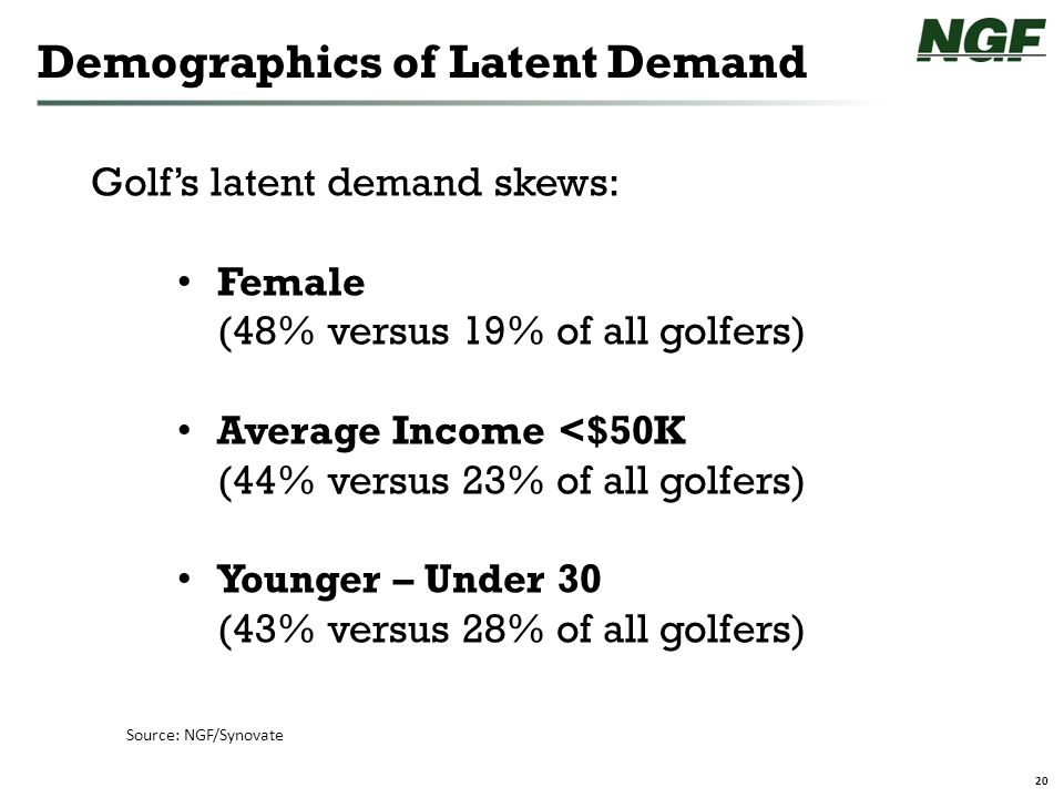 20 Demographics of Latent Demand Source: NGF/Synovate Golf's latent demand skews: Female (48% versus 19% of all golfers) Average Income <$50K (44% versus 23% of all golfers) Younger – Under 30 (43% versus 28% of all golfers)