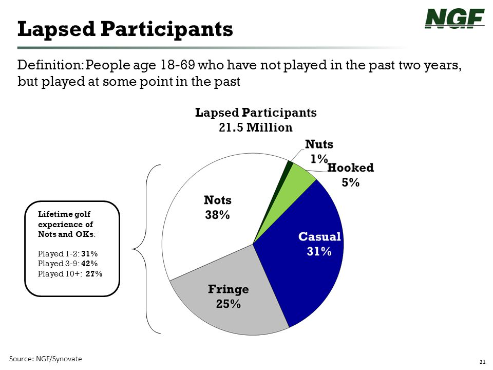 21 Lapsed Participants Source: NGF/Synovate Definition: People age 18-69 who have not played in the past two years, but played at some point in the past Lapsed Participants 21.5 Million Lifetime golf experience of Nots and OKs: Played 1-2: 31% Played 3-9: 42% Played 10+: 27%