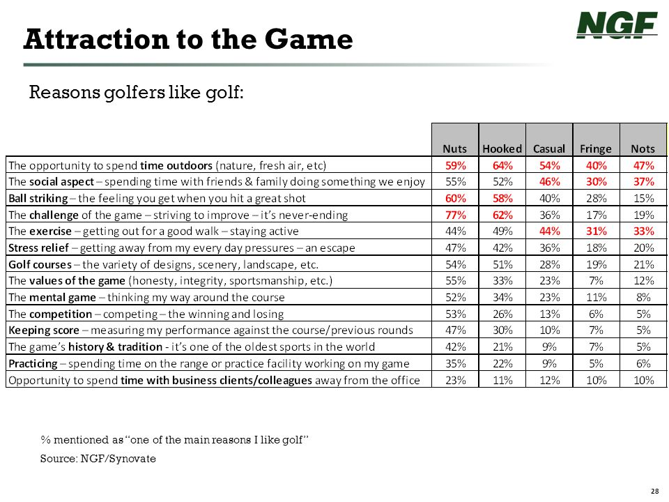 28 Attraction to the Game Source: NGF/Synovate % mentioned as one of the main reasons I like golf Reasons golfers like golf:
