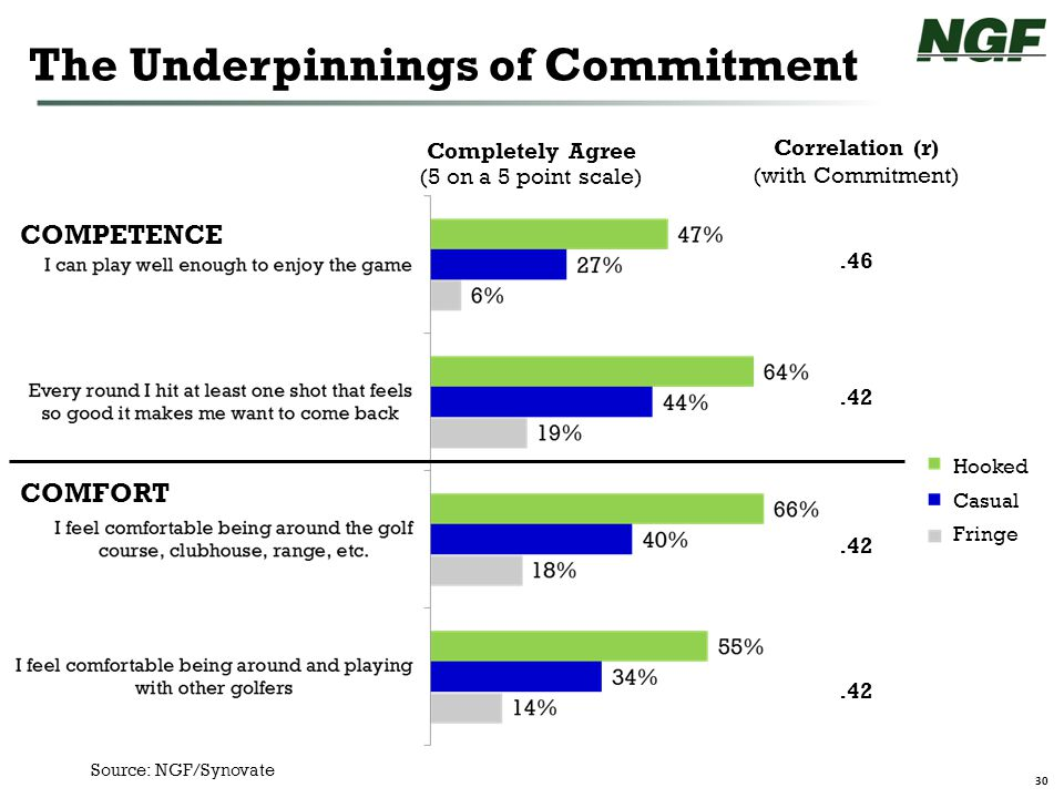30 Completely Agree The Underpinnings of Commitment Source: NGF/Synovate Correlation (r) (with Commitment).46.42 (5 on a 5 point scale) Hooked Casual Fringe COMPETENCE COMFORT
