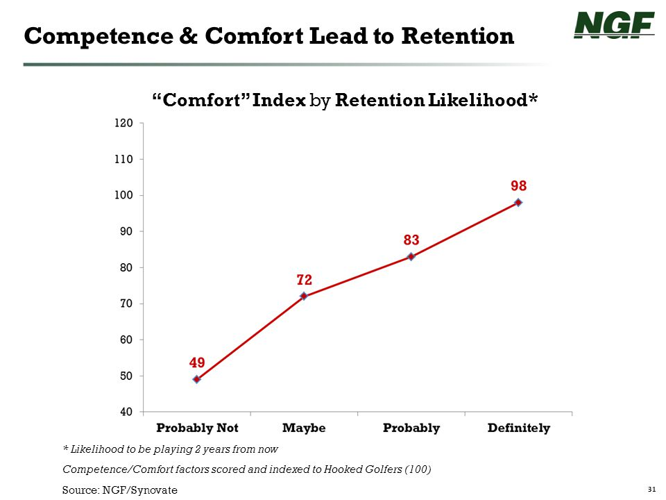 31 Competence & Comfort Lead to Retention Comfort Index by Retention Likelihood* * Likelihood to be playing 2 years from now Competence/Comfort factors scored and indexed to Hooked Golfers (100) Source: NGF/Synovate