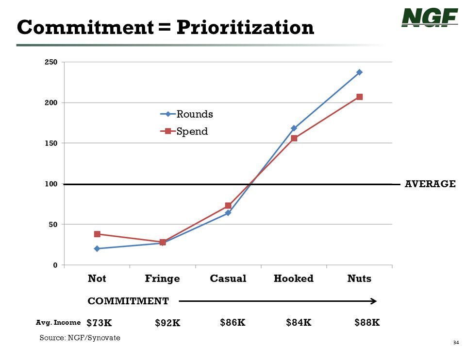 34 Commitment = Prioritization COMMITMENT AVERAGE Avg.