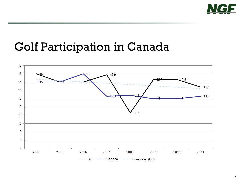 8 Short Term Participant Trend Participants ( MM ) 30.0 29.8 29.5 28.6 27.1 26.1 25.7 44% 56% Source: NGF golf participation study