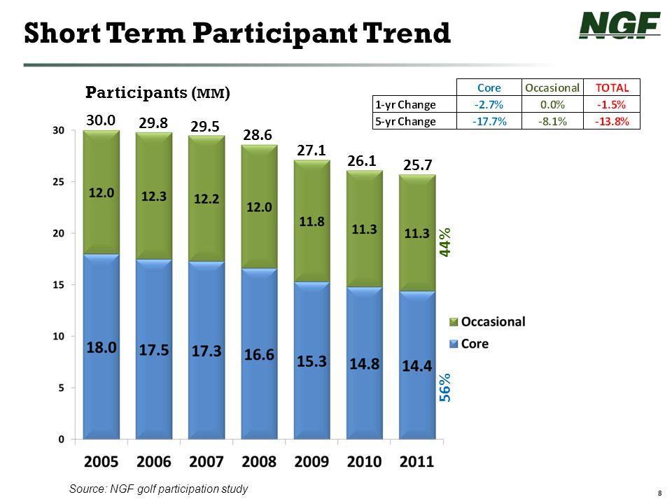 29 Demographics Source: NGF/Synovate