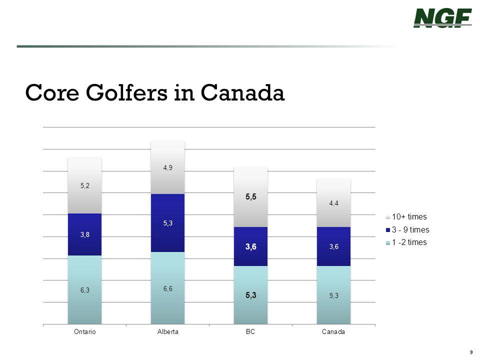 9 Core Golfers in Canada